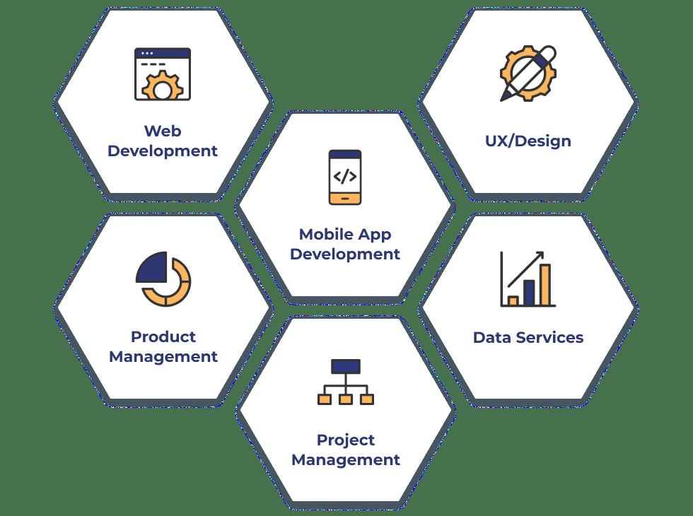 Our custom programming services deliver: Web Development, Mobile App Development, UI/UX Design, Product Management, Data Services, Project Management